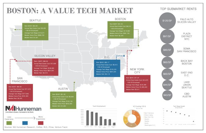 BostonValue-TechMap-3Charts-BLOG