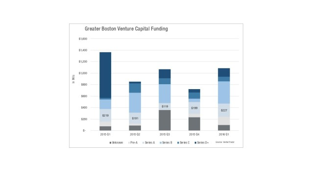 Funding by Series Chart