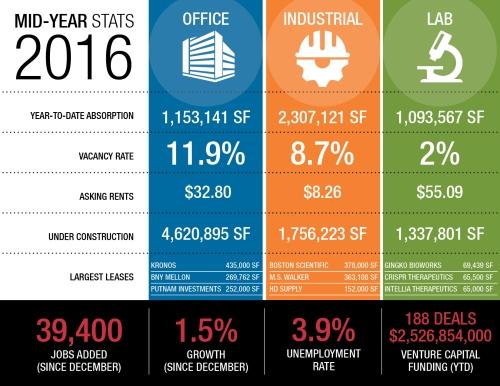 2016-MidYear-Stats